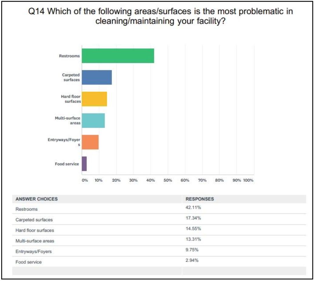 2018 InHouse Facility Management Benchmarking Survey
