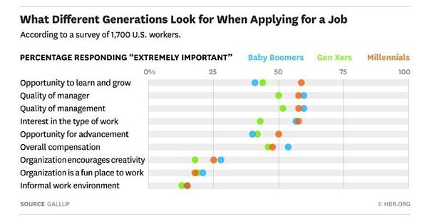 Different Generations Graph