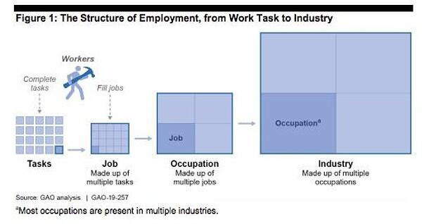 Structure of Employment